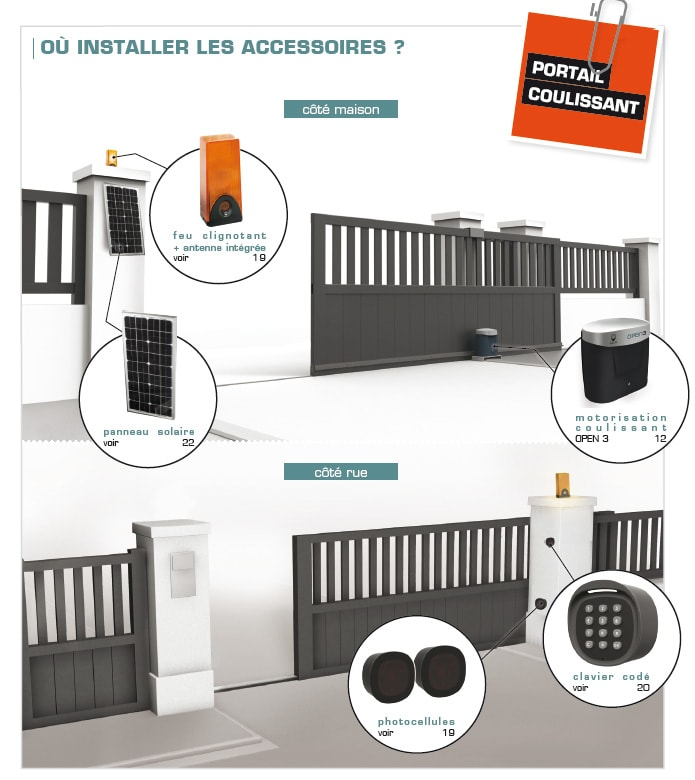 choisir sa motorisation de portail scs la boutique. Black Bedroom Furniture Sets. Home Design Ideas