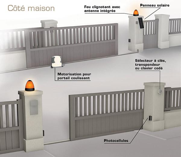 choisir sa motorisation de portail scs la boutique. Black Bedroom Furniture Sets. Home Design Ideas
