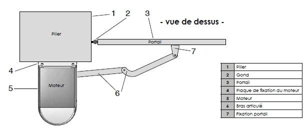 Motorisation portail battant 24v open 2 safety 24v scs for Pose motorisation portail battant